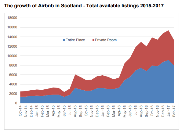 """Concern as Airbnb properties """"snowball"""" across Scotland 10"""