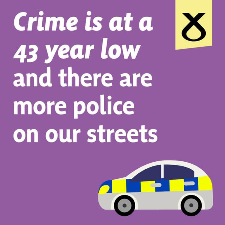 Claim that recorded crime down and police numbers up is Mostly True 10