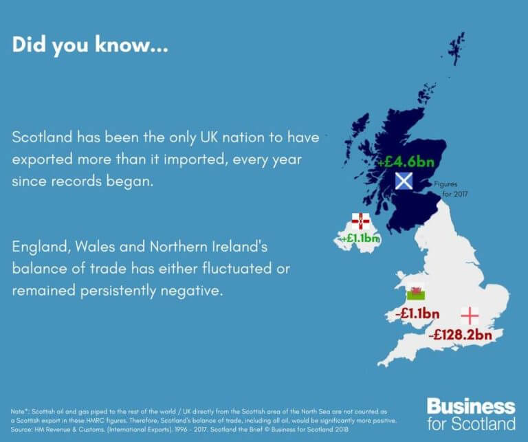 Claim on Scotland's positive trade balance compared to UK nations is Mostly False 10